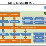 The Noise Resistant SOC Infrastructure